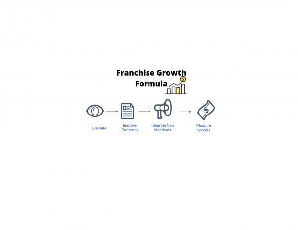 Franchise Growth Formula